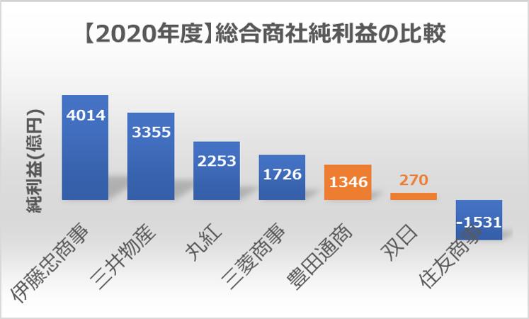 (2020年度)総合商社7社純利益の比較