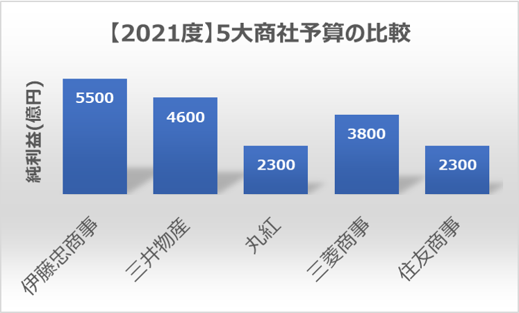 (2021年度)五大商社予算比較