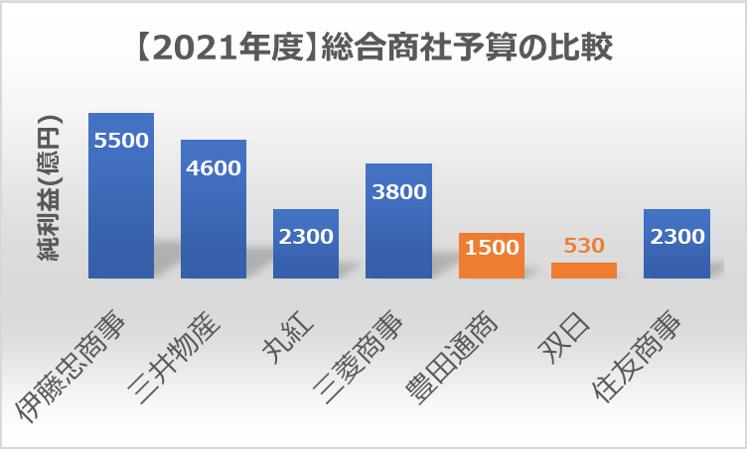 (2021年度)総合商社予算比較1