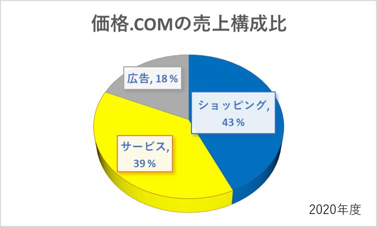 価格comの売上構成比(2020年度)
