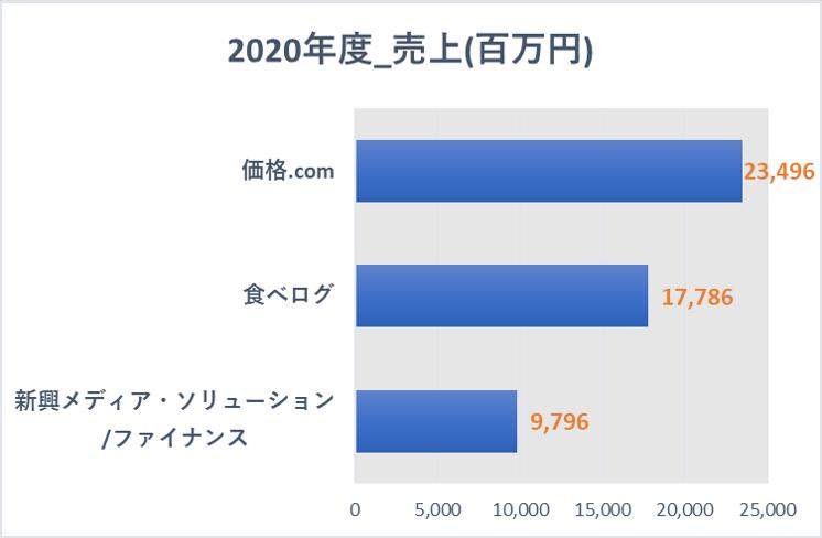 2020年度_カカクコム売上