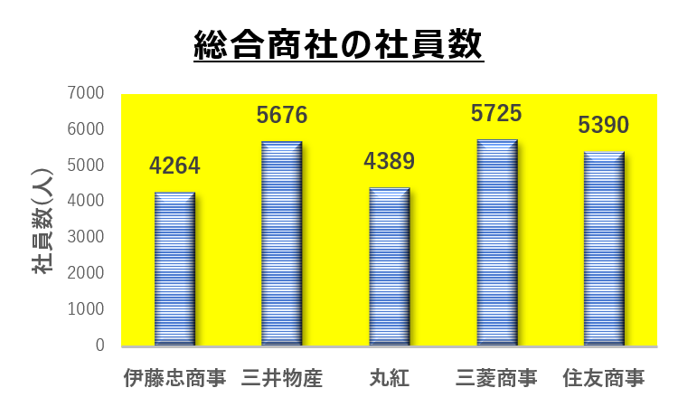 総合商社の社員数比較(2021年3月)