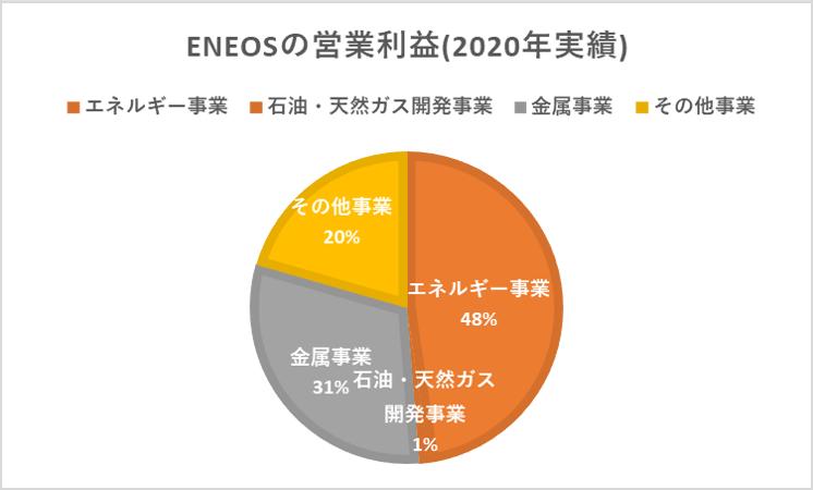 (2020年度)ENEOS営業利益割合