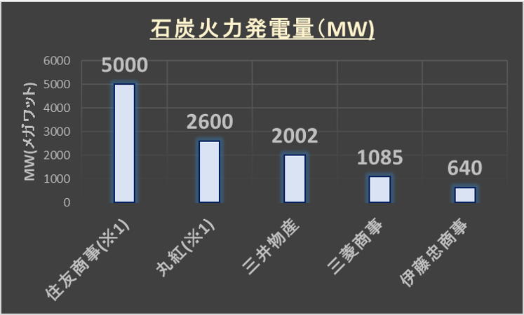 (2021年3月)五大商社の石炭火力発電量比較