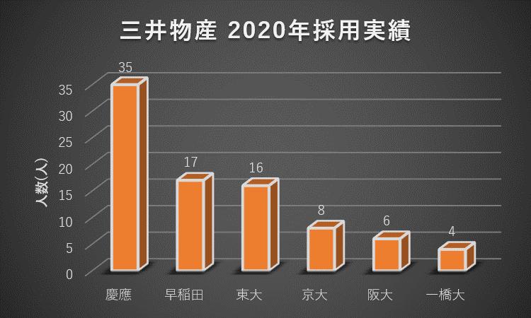 三井物産への大学群別の就職実績(2020年)1