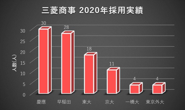 三菱商事への大学群別の就職実績(2020年)1