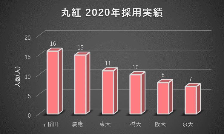 丸紅への大学群別の就職実績(2020年)1