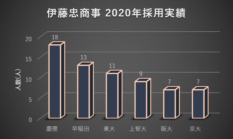 伊藤忠商事への大学群別の就職実績(2020年)1