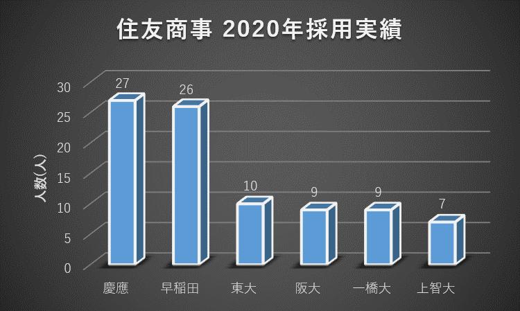 住友商事への大学群別の就職実績(2020年)1