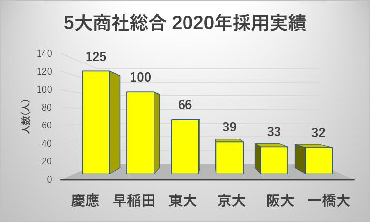 5大商社への大学群別の就職実績(2020年)1