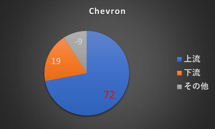 利益構成_Chevron_2018年度