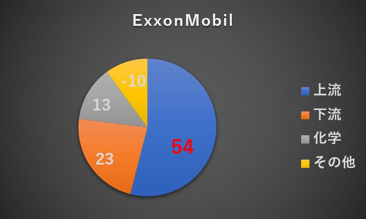 利益構成_ExxonMobil_2018年度