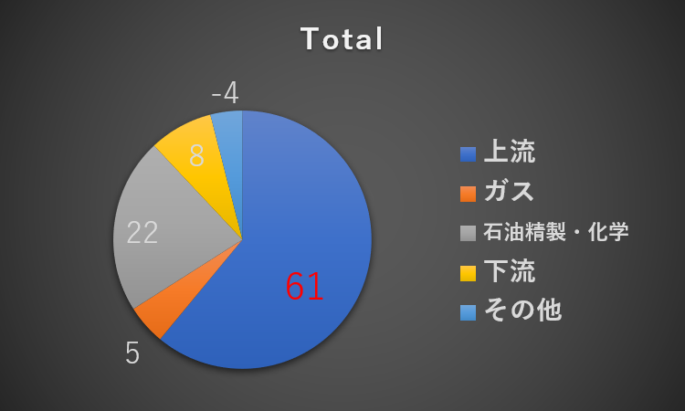 利益構成_Total_2018年度