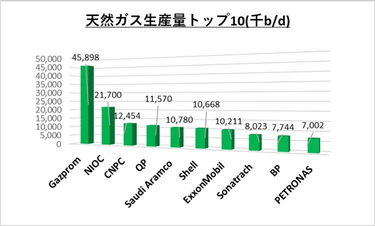 天然ガス生産量(千b/d)トップ10_石油メジャー_2017年度