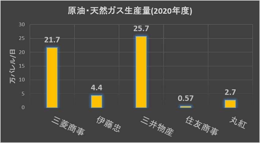 総合商社の原油・天然ガス生産量比較(2020年度)