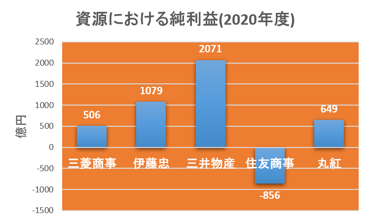 総合商社の資源由来の純利益比較(2020年度)