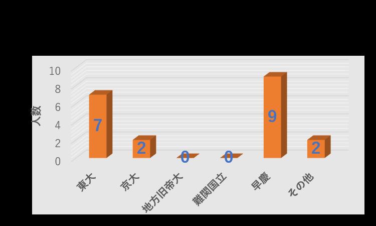 (2021年3月時点)三菱商事役員の学歴