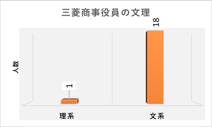 (2021年3月時点)三菱商事役員の文理